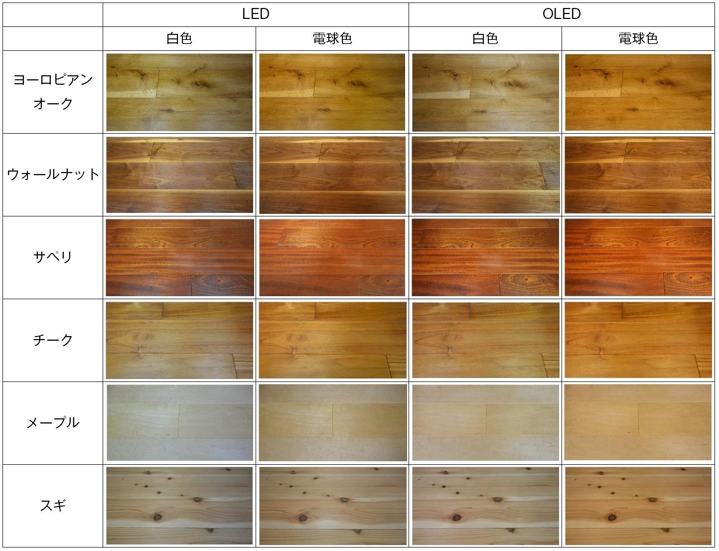 色温度の違いによる見え方の差(LED、OLED)