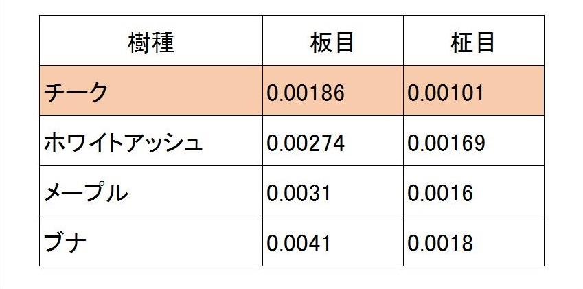 膨張収縮係数表